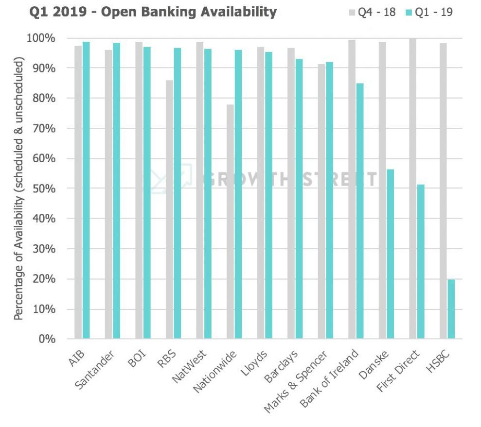 UK Open Banking Availability
