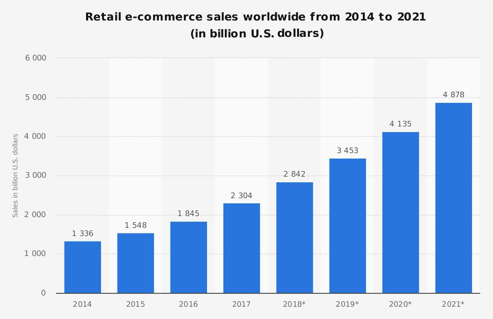Worldwide e-commerce growth