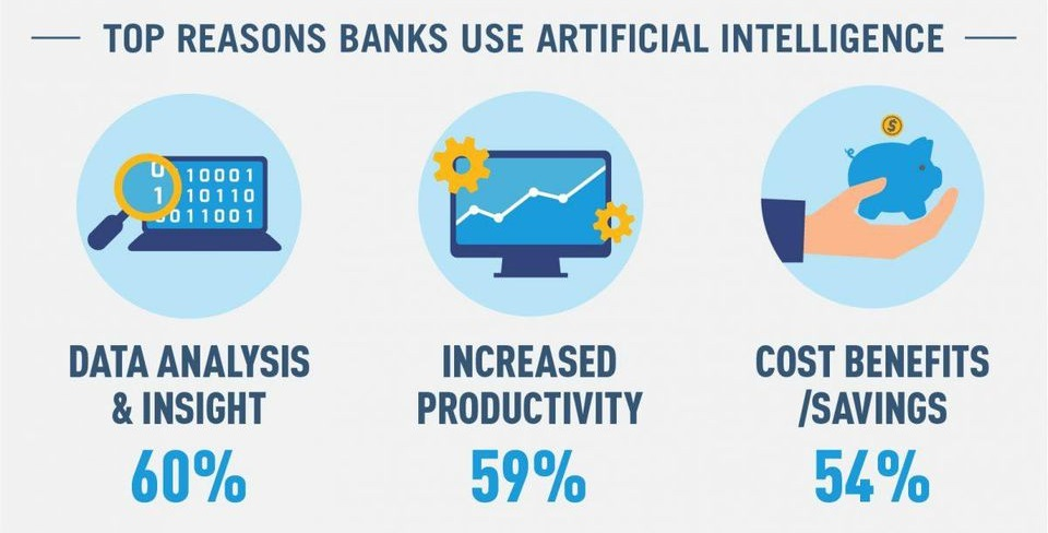 AI in banking