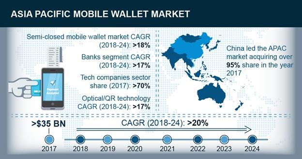 APAC mobile wallets market