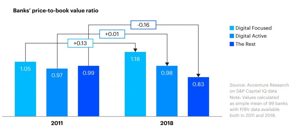 Banks' price-to-book value ratio based on digital transformation