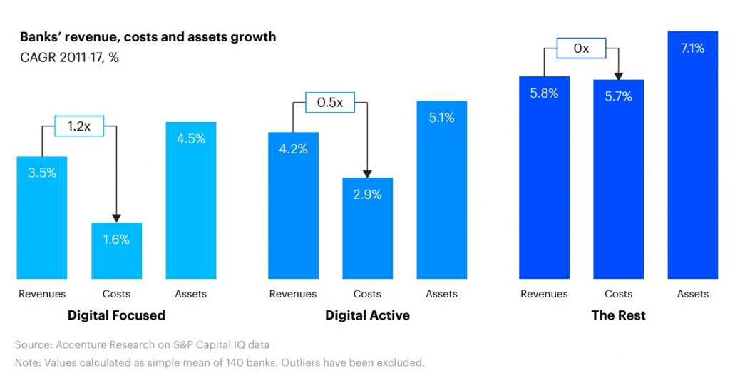 Banks' revenue, costs and assets growth against digital transformation