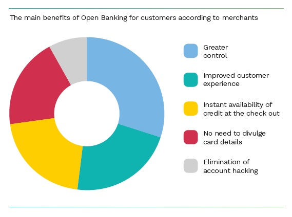 Main benefits of Open Banking