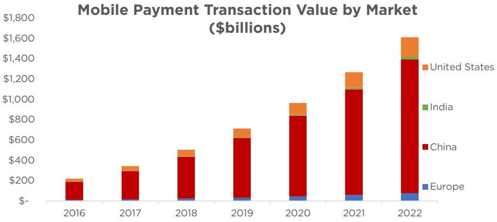 Mobile Payment Transaction Value by Market