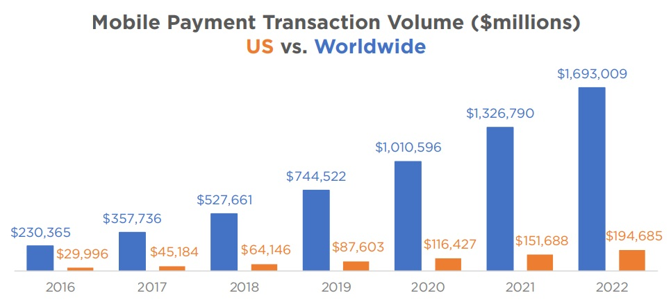 Mobile Payment Transaction Volume ($millions)