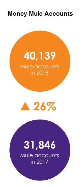 Money Mule Accounts UK