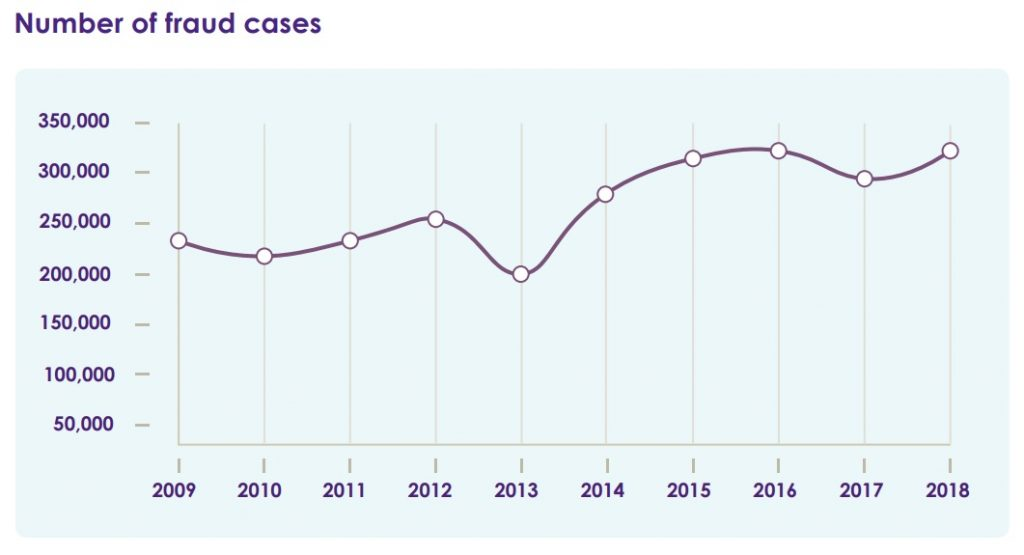 Number of fraud cases UK