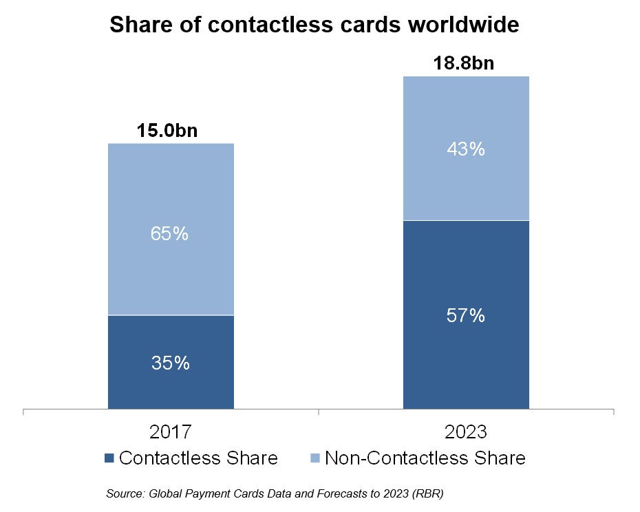 Share of contactless cards worldwide