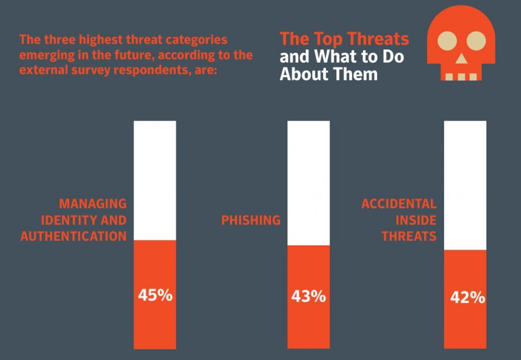 Top 3 cloud threats