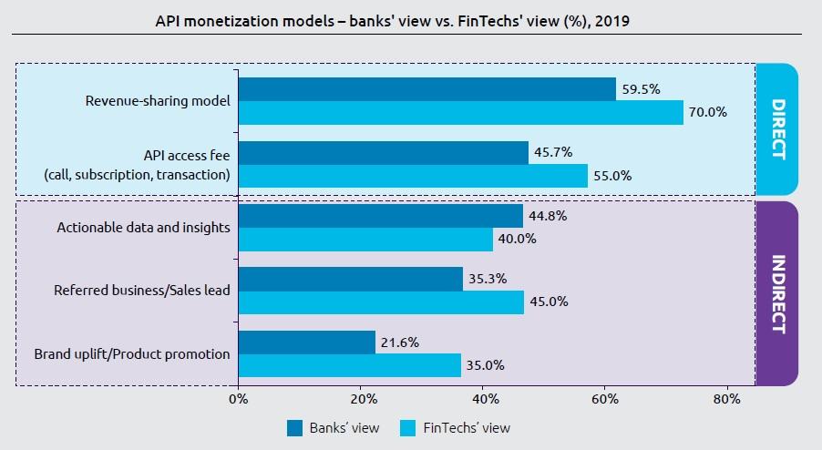 World FinTech Report - API monetisation