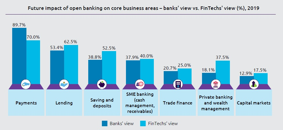 World FinTech Report - Impact of Open Banking on core business
