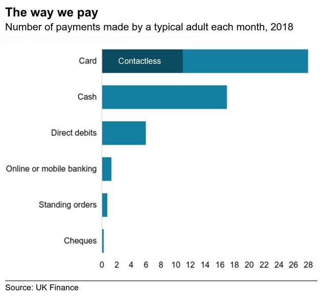 cash Vs contactless payments 2