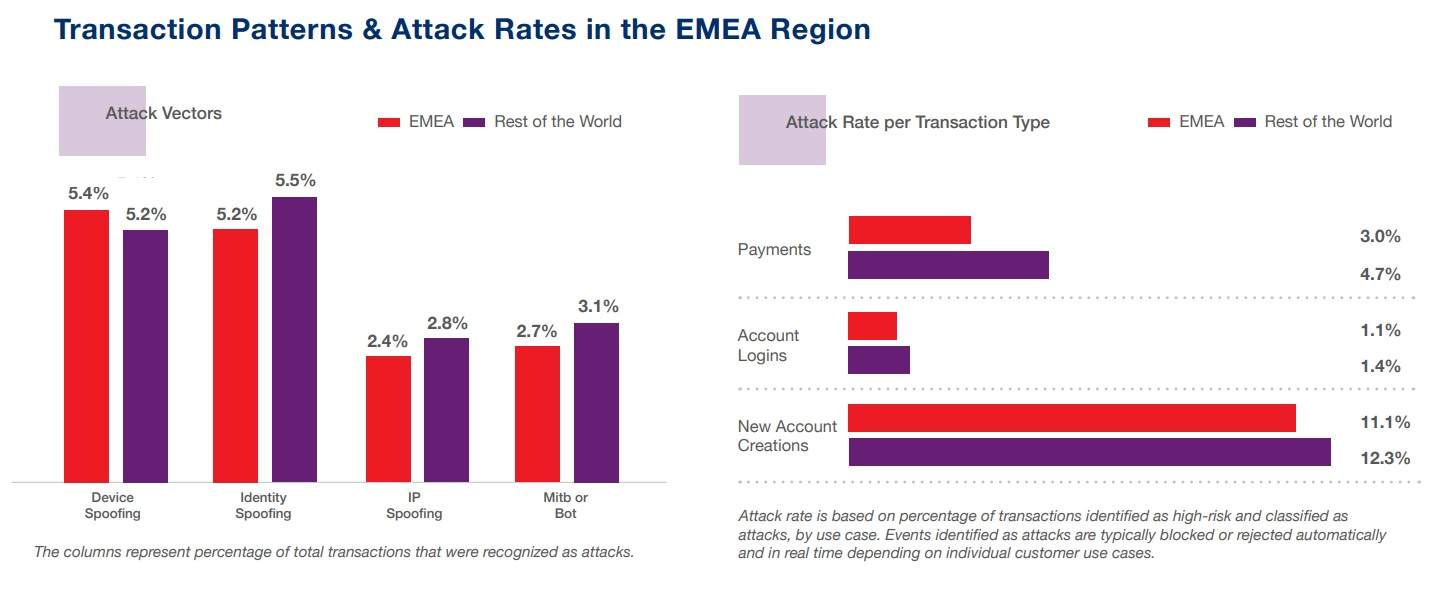 Transaction Patterns and Attack Rates in the EMEA Region