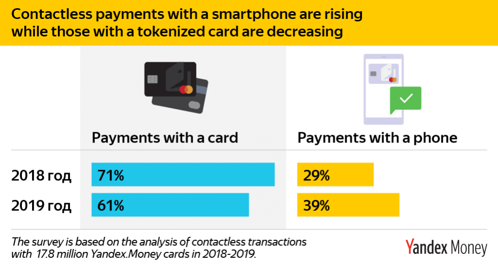 Contactless payments in Russia