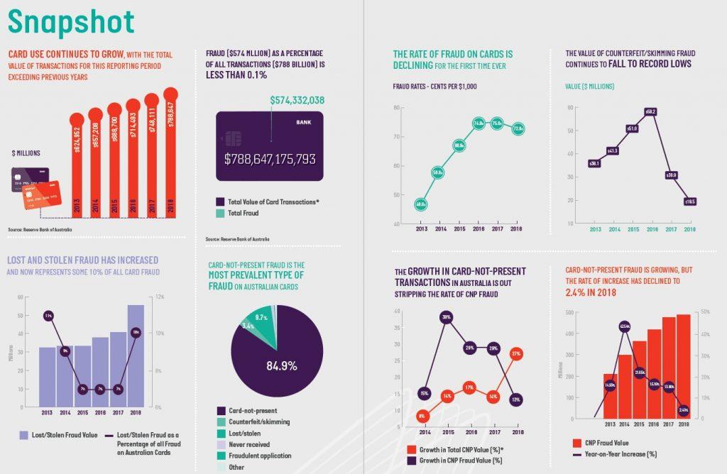 Australian fraud market - snapshot