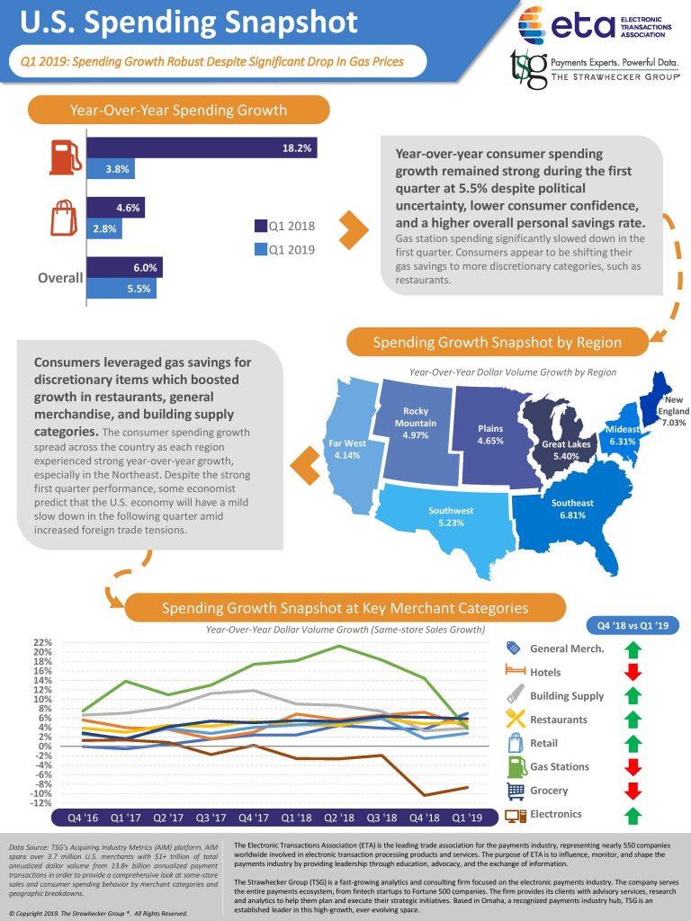 U.S. Spending Report - Q1 2019