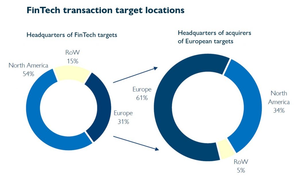 FinTech transaction target locations
