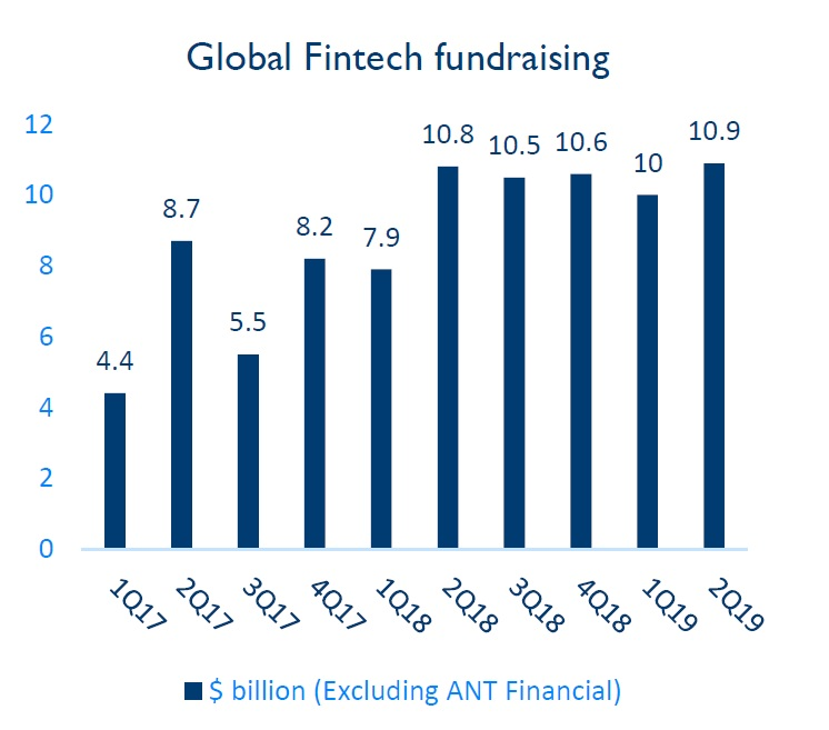 Global FinTech fundraising
