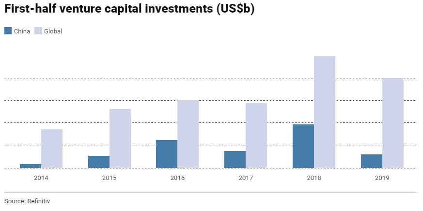 H1 VC capital investments