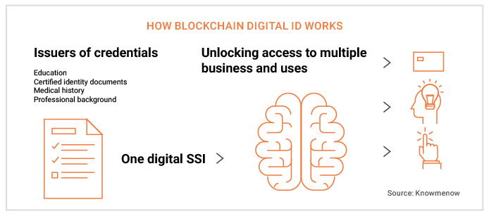 How blockchain digital identity works