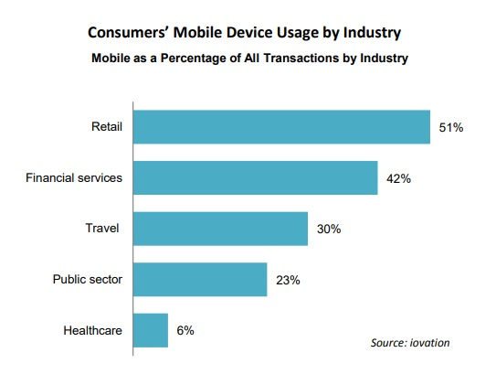 Mobile usage by industry segment
