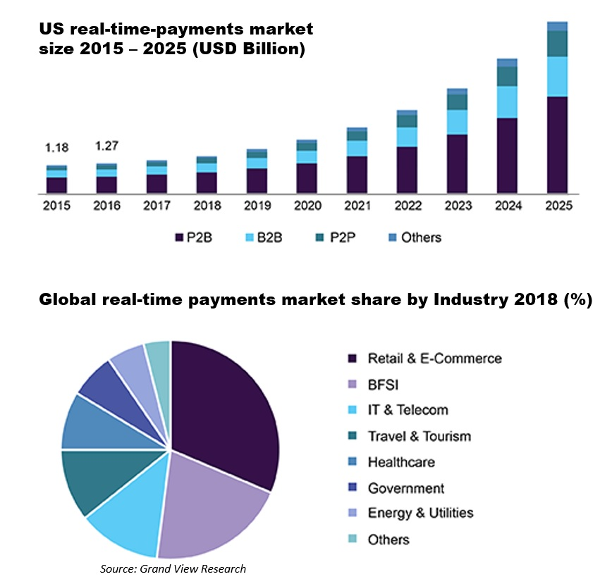 Real-Time Payments Market Size Worth $39.02 Billion