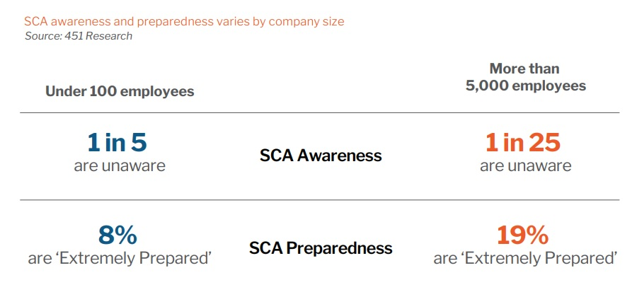SCA awareness and preparedness varies by company size