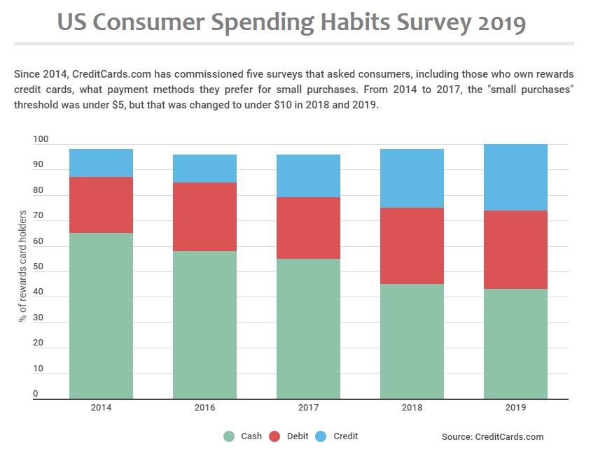 US consumer spending habits survey 2019