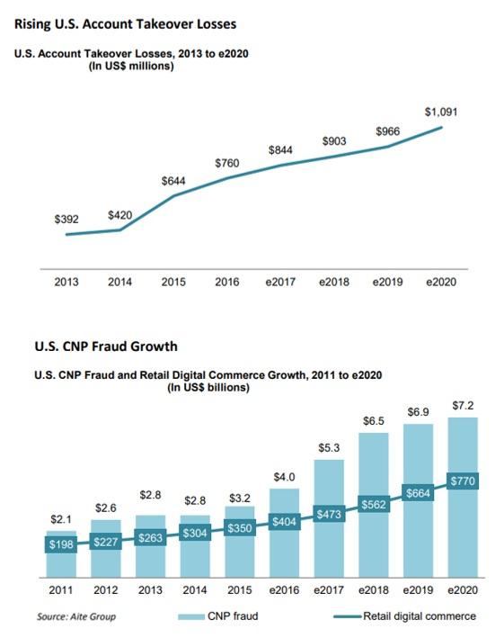 US fraud stats