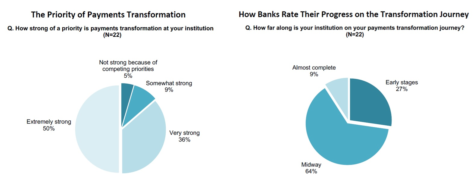 65% of banks struggling with payment profitability