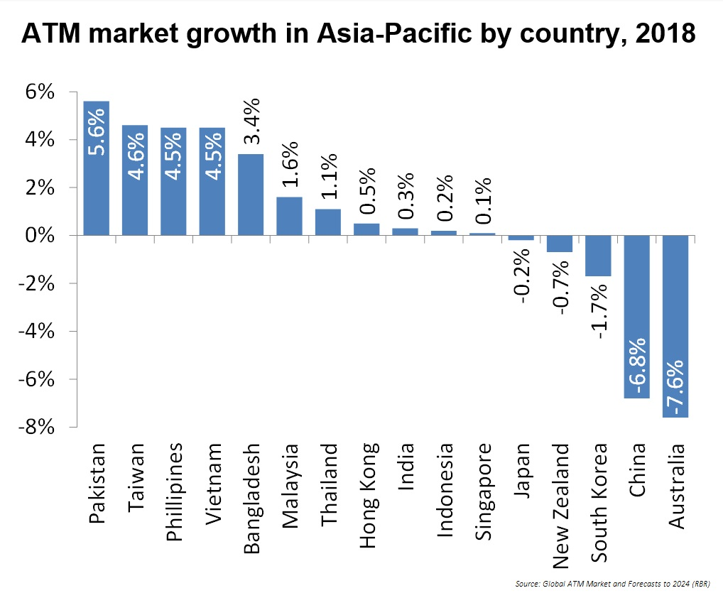 ATM market growth in Asia-Pacific by country, 2018