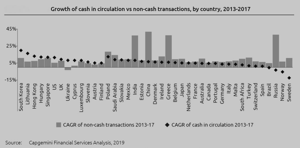 Growth of cash in circulation vs non-cash transactions