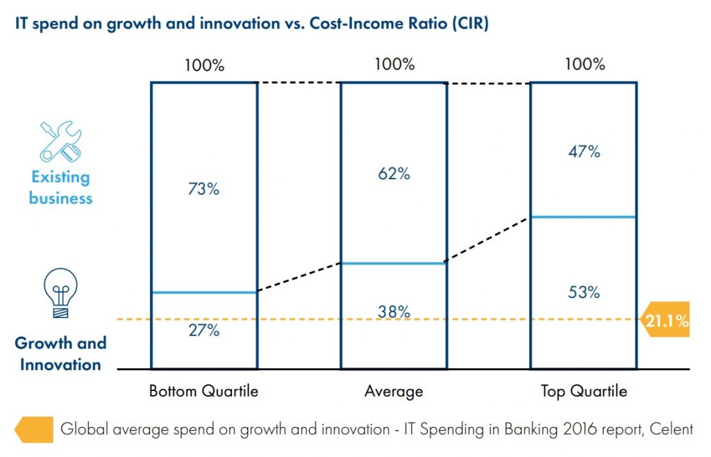 IT spend on growth and innovation vs. Cost-Income Ratio (CIR)