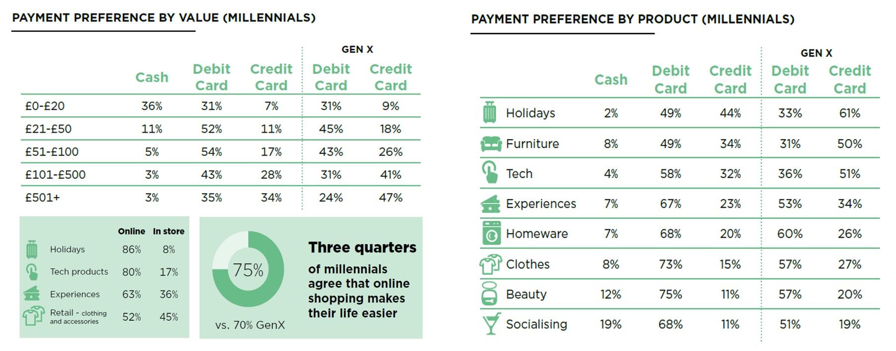 Millennials payment preferences