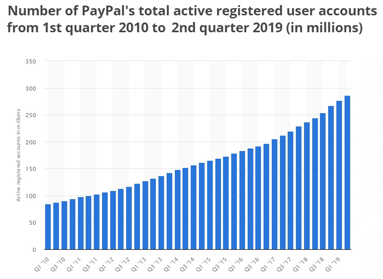 PayPal total active users
