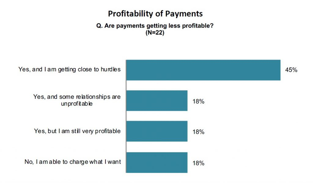 Profitability of Payments
