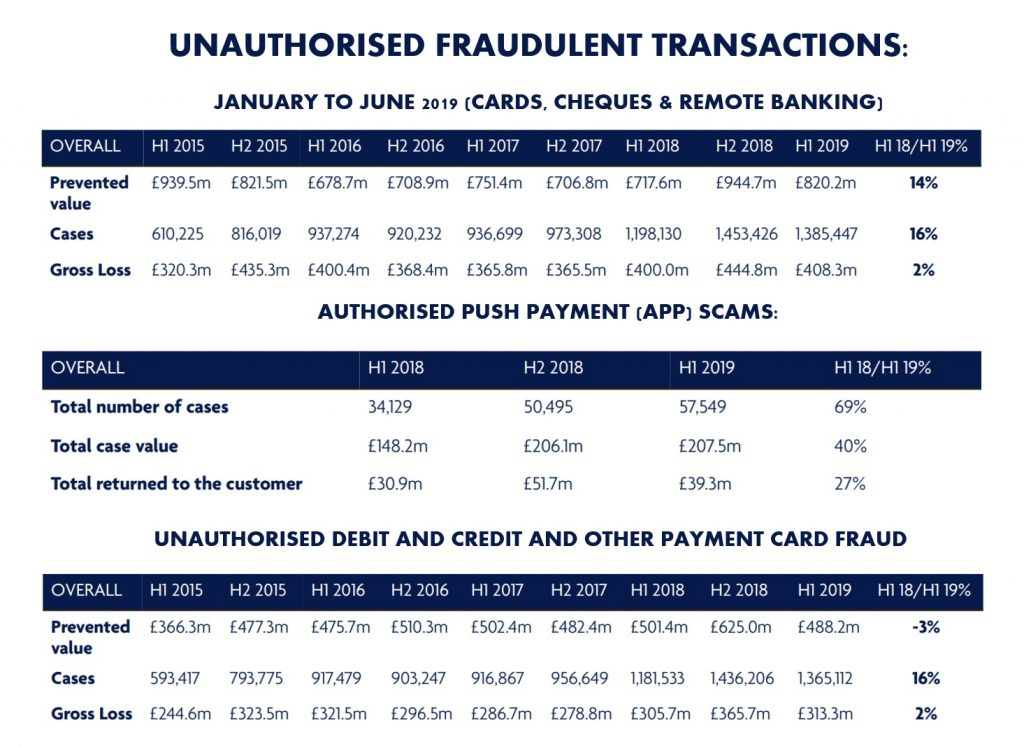 Unauthorised fraudulent transactions UK
