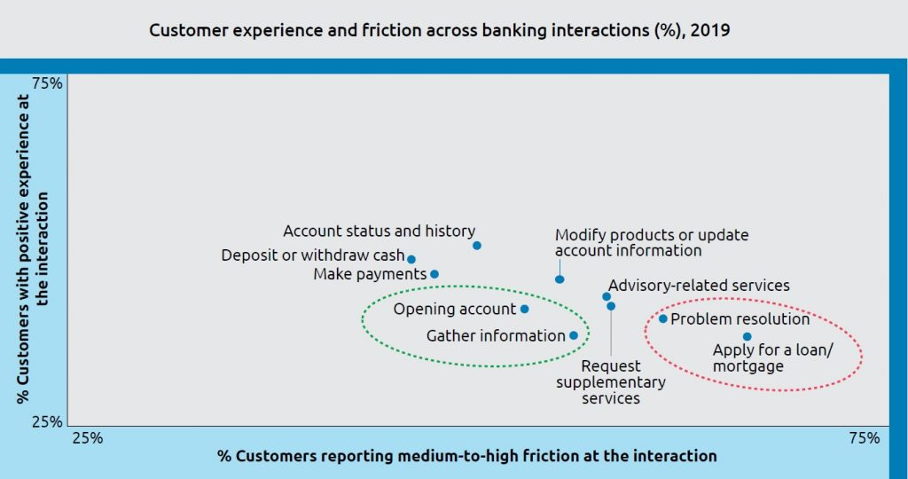 Customer experience and friction across banking interactions (%), 2019