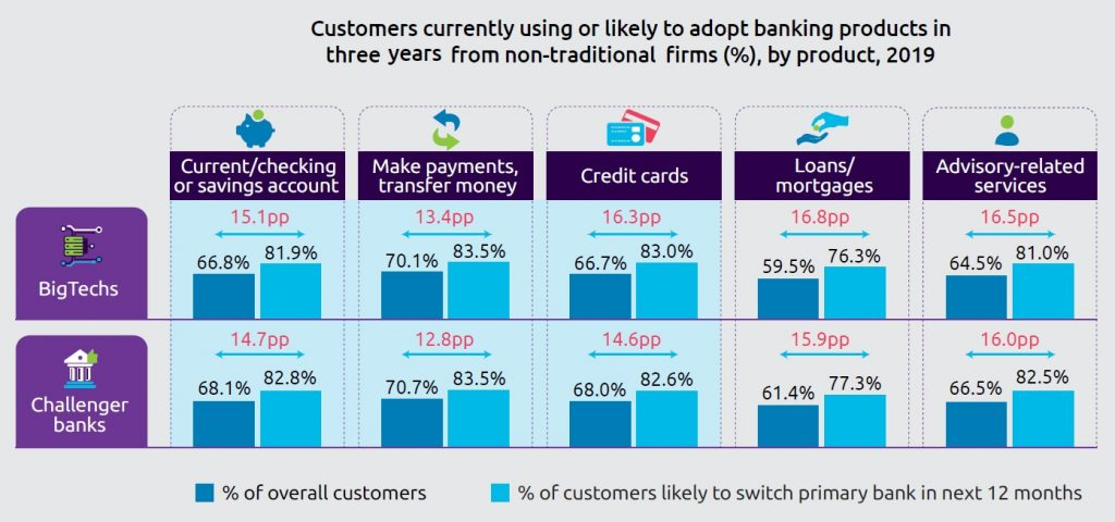 Customers currently using or likely to adopt banking products in three years from non-traditional firms by product