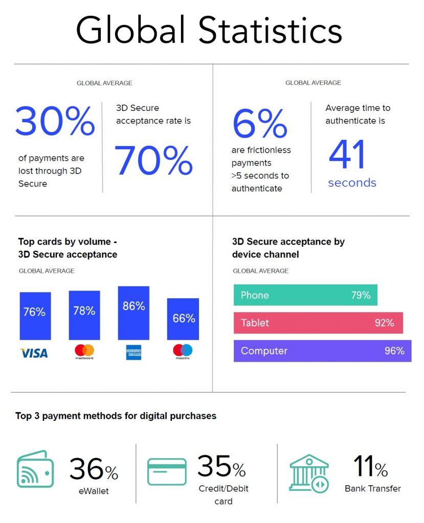 Global Statistics on 3D secure 2.0