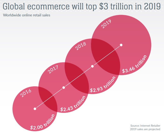 Global e-commerce will top $3 trillion in 2019