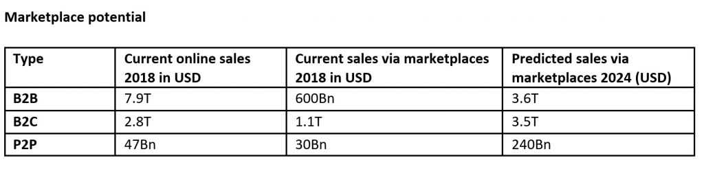 Marketplace potential 2019-2024