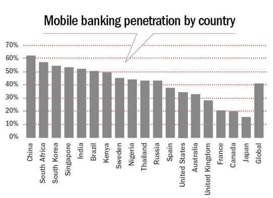 Mobile_banking_penetration_by_country