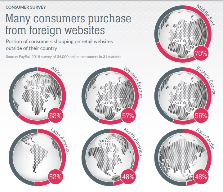 Portion of consumers shopping on retail websites outside their home country