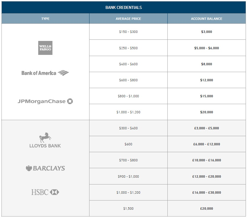 Price list for Hackers goods and services - bank accounts