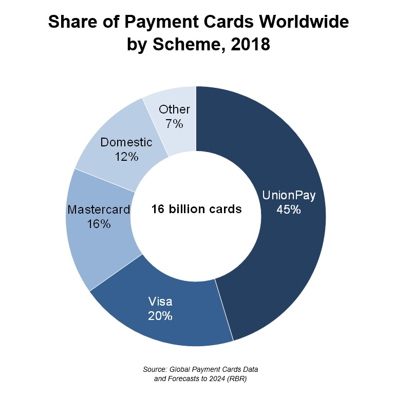 Share of Payment Cards Worldwide by Scheme, 2018