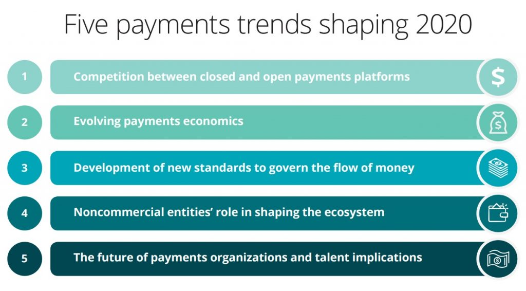 5 payments trends for 2020