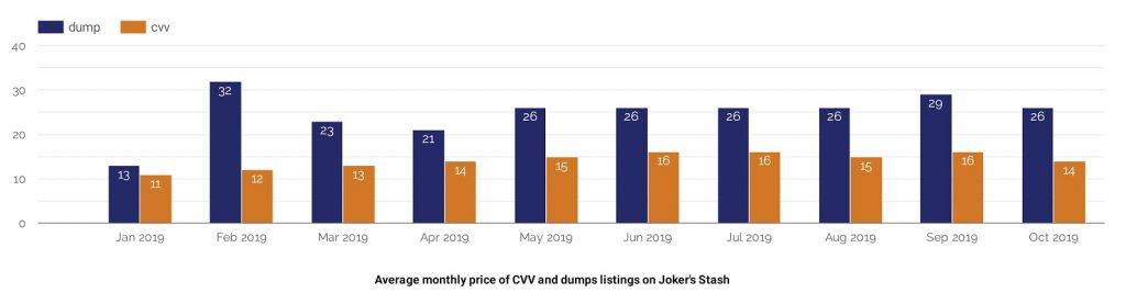 Average monthly price of CVV and dumps listings on Joker's Stash