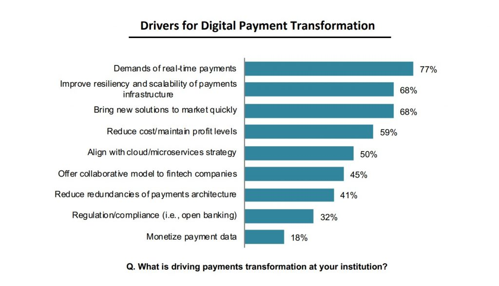 Drivers for Digital Payment Transformation