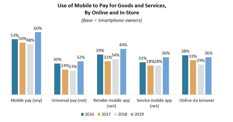 US mobile payments